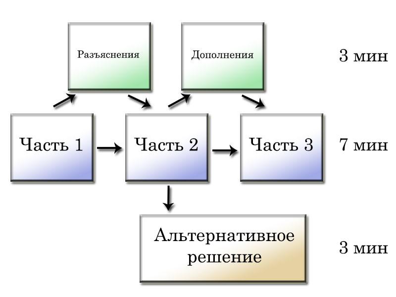 Современное школьное образование, часть 4