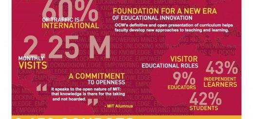 Массачусетский технологический институт выложил в открытый доступ все учебные материалы