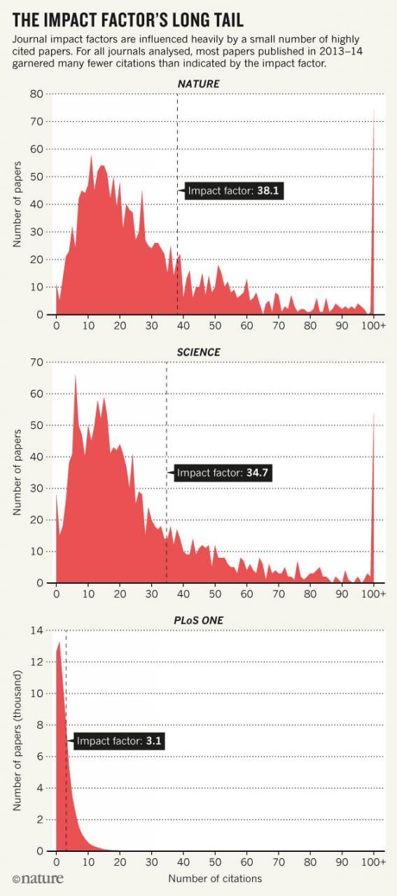 Издатели научных журналов хотят отказаться от импакт-фактора